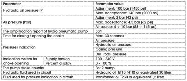 Hydraulic Operated Drilling Choke Control Panel